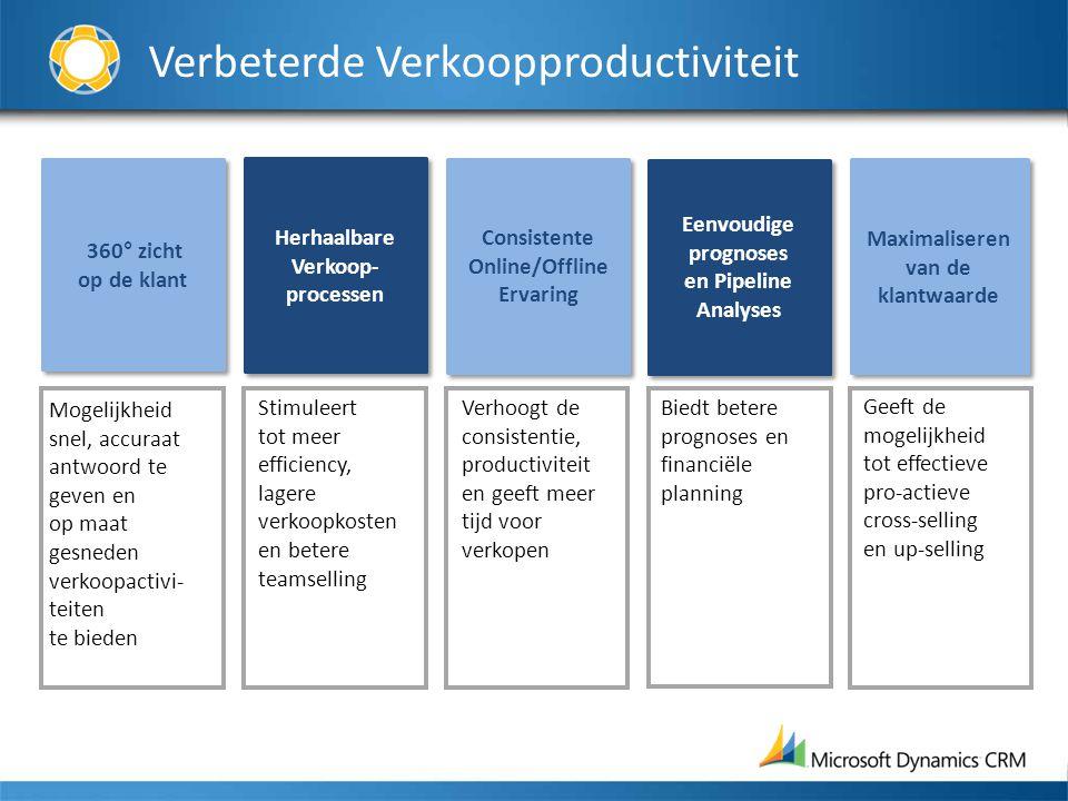 Verbeterde Verkoopproductiviteit 360° zicht op de klant Herhaalbare Verkoop- processen Herhaalbare Verkoop- processen Consistente Online/Offline Ervar