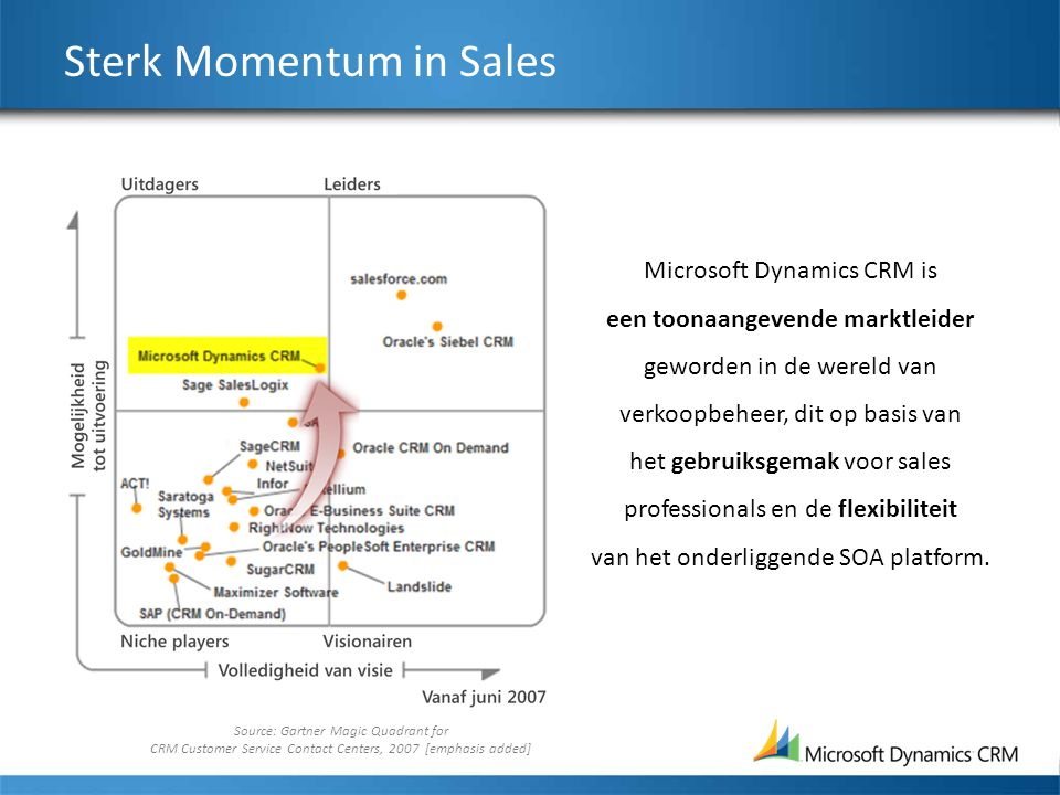 Sterk Momentum in Sales Source: Gartner Magic Quadrant for CRM Customer Service Contact Centers, 2007 [emphasis added] Microsoft Dynamics CRM is een t