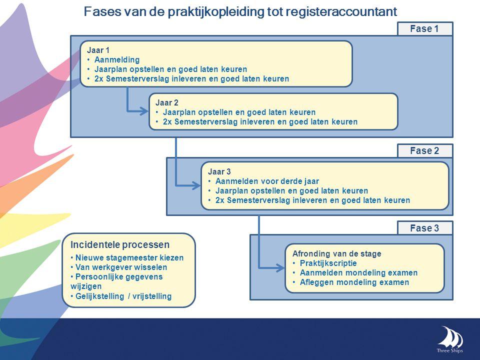 Fases van de praktijkopleiding tot registeraccountant Jaar 3 Aanmelden voor derde jaar Jaarplan opstellen en goed laten keuren 2x Semesterverslag inle