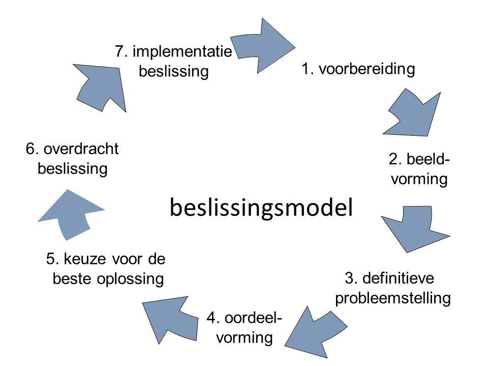 1. voorbereiding 2. beeld- vorming 3. definitieve probleemstelling 4. oordeel- vorming 5. keuze voor de beste oplossing 6. overdracht beslissing 7. im