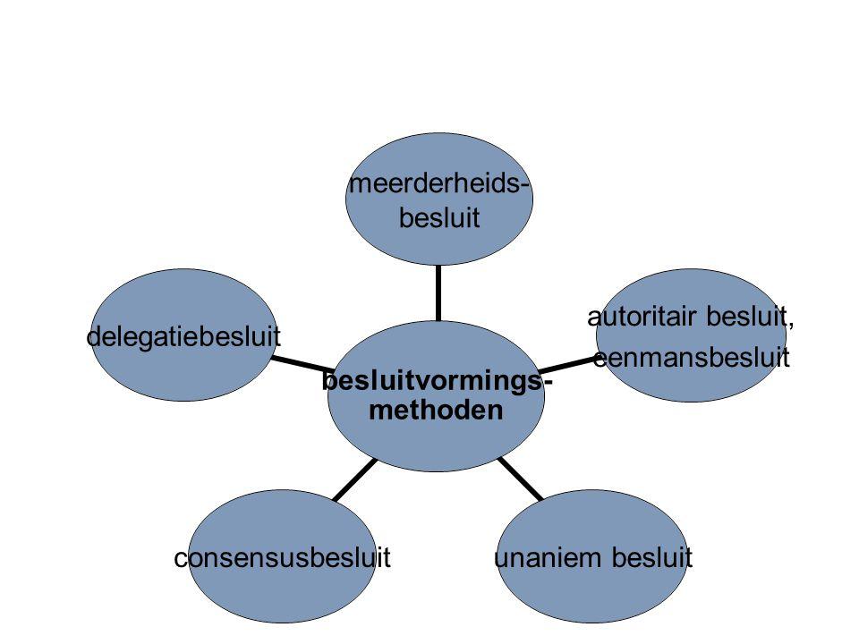 besluitvormings- methoden meerderheids- besluit autoritair besluit, eenmansbesluit unaniem besluitconsensusbesluitdelegatiebesluit
