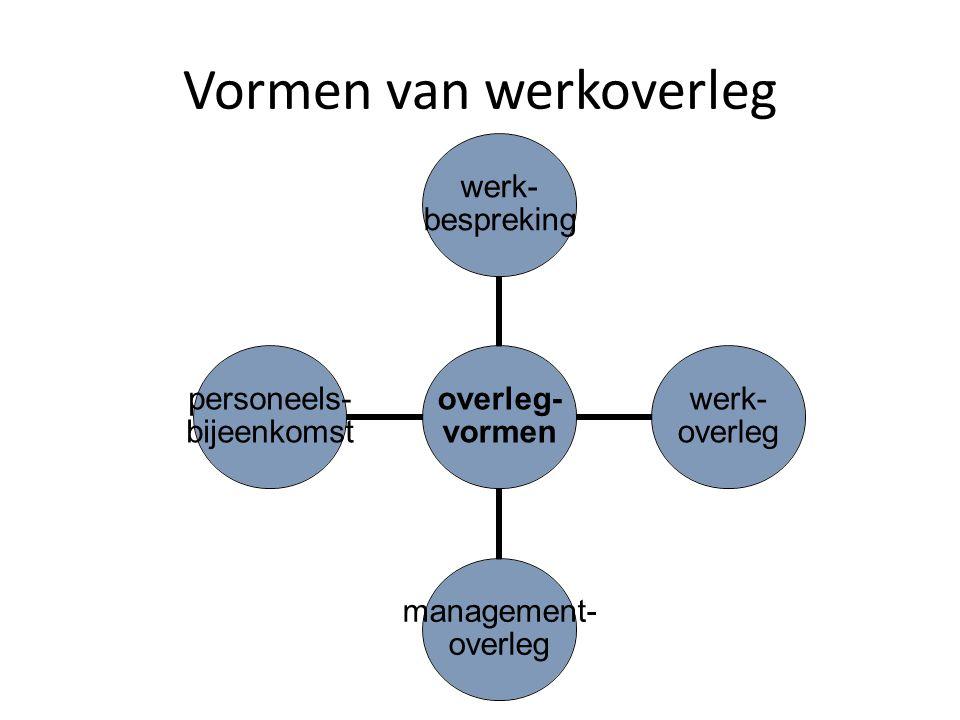 Vormen van werkoverleg overleg- vormen werk- bespreking werk- overleg management- overleg personeels- bijeenkomst