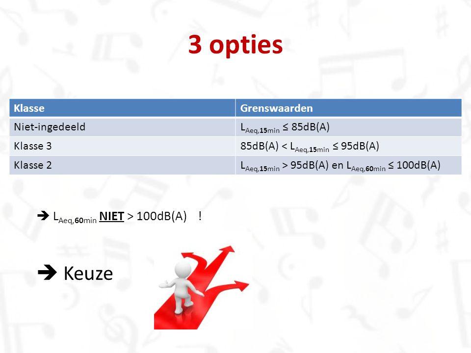 3 opties KlasseGrenswaarden Niet-ingedeeldL Aeq,15min ≤ 85dB(A) Klasse 385dB(A) < L Aeq,15min ≤ 95dB(A) Klasse 2L Aeq,15min > 95dB(A) en L Aeq,60min ≤