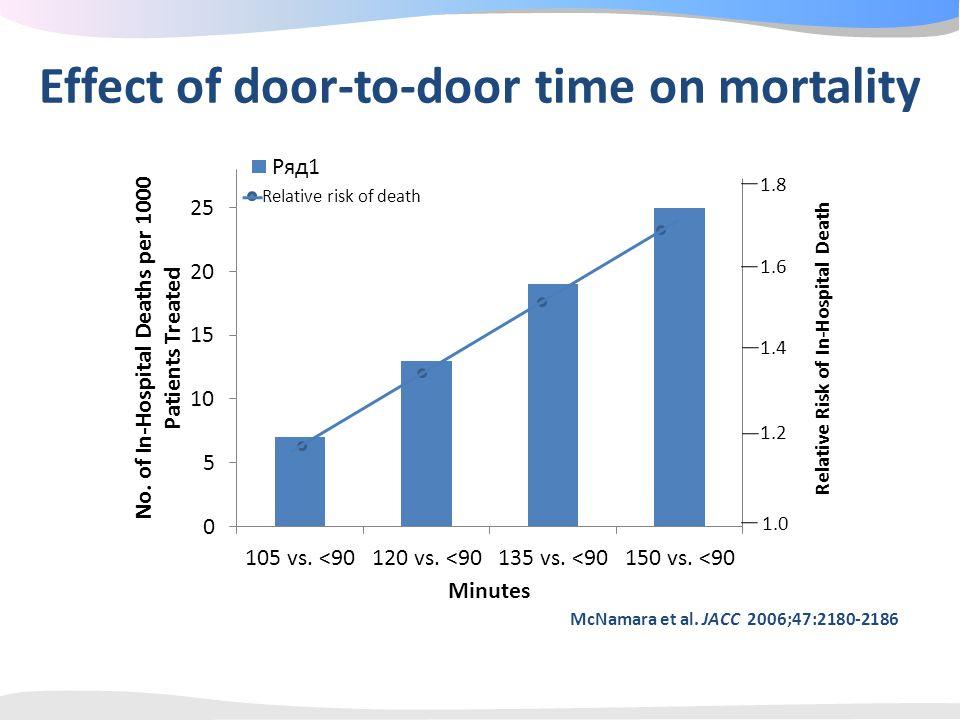 McNamara et al. JACC 2006;47:2180-2186 Relative risk of death 1.2 1.4 1.6 1.8 Relative Risk of In-Hospital Death 1.0 Effect of door-to-door time on mo