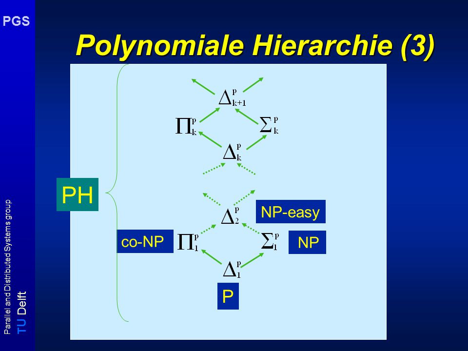 T U Delft Parallel and Distributed Systems group PGS Polynomiale Hierarchie (3) P ( NP co-NP ) NP-easy PH