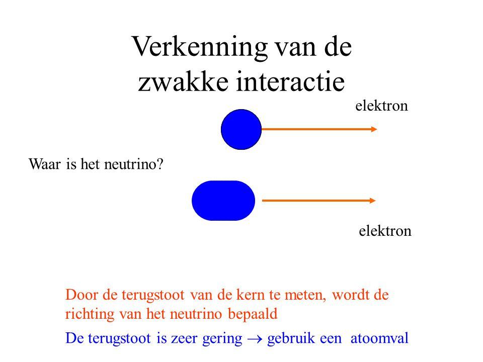 Verkenning van de zwakke interactie Het  -verval 10 -14 meter elektron =  neutrino elektron 1 2 Voor bepaalde kernen niet geval 1, wel 2 ….. of toch