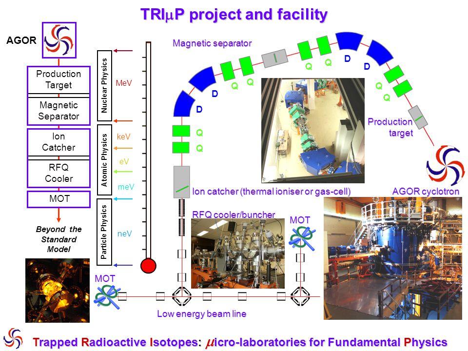 T ( 0 K) 10 12 10 6 1 10 -6 Hoe het echt gedaan wordt AGOR TRI  P separator atoom wolkje RFQ koeler Optische val