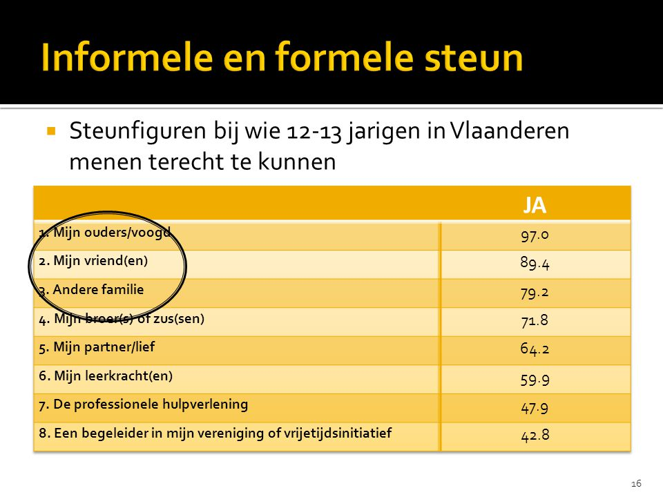  Steunfiguren bij wie 12-13 jarigen in Vlaanderen menen terecht te kunnen 16