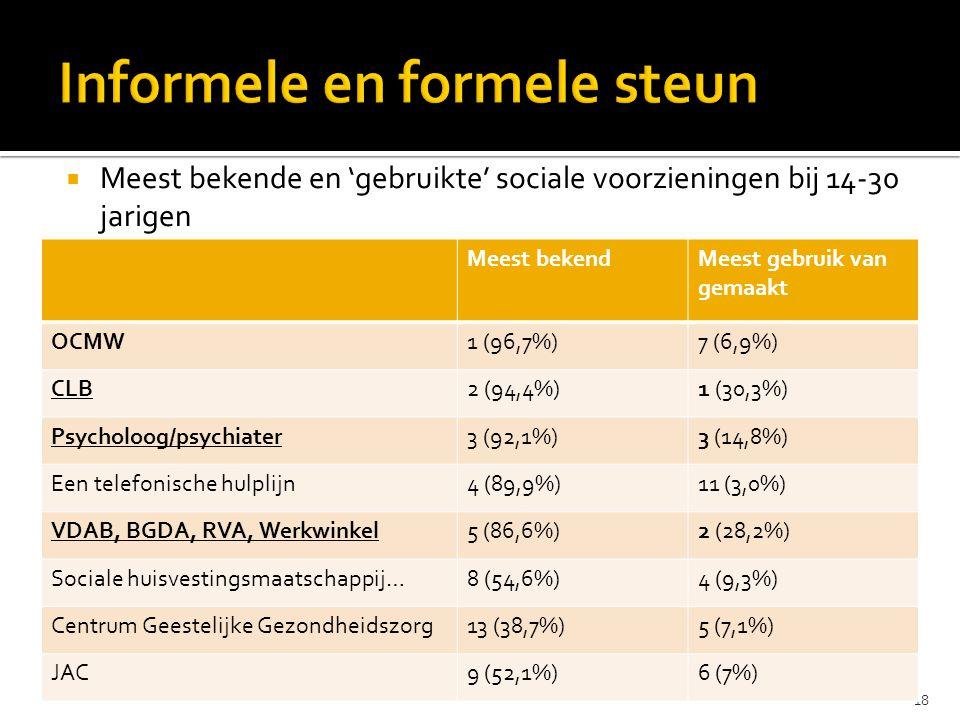  Meest bekende en 'gebruikte' sociale voorzieningen bij 14-30 jarigen 18 Meest bekendMeest gebruik van gemaakt OCMW1 (96,7%)7 (6,9%) CLB2 (94,4%)1 (30,3%) Psycholoog/psychiater3 (92,1%)3 (14,8%) Een telefonische hulplijn4 (89,9%)11 (3,0%) VDAB, BGDA, RVA, Werkwinkel5 (86,6%)2 (28,2%) Sociale huisvestingsmaatschappij…8 (54,6%)4 (9,3%) Centrum Geestelijke Gezondheidszorg13 (38,7%)5 (7,1%) JAC9 (52,1%)6 (7%)