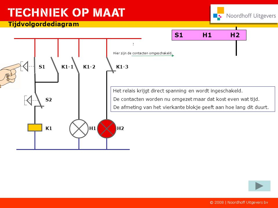 Tijdvolgordediagram S1 K1-1 K1-2 K1-3 K1 H1 H2 S2 S1 wordt ingedrukt S1H1H2 Druk nu met de linkermuisknop op S1.