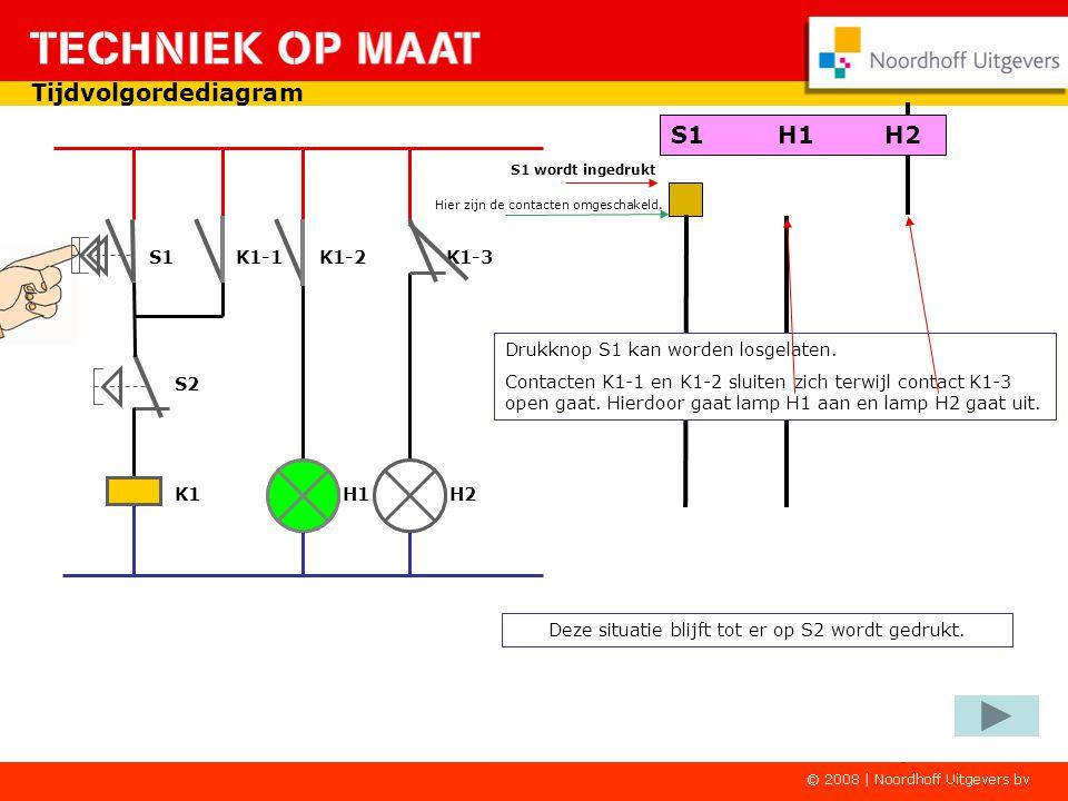 Tijdvolgordediagram S1 K1-1 K1-2 K1-3 K1 H1 H2 S2 S1 wordt ingedrukt S1H1H2 Het relais krijgt direct spanning en wordt ingeschakeld.