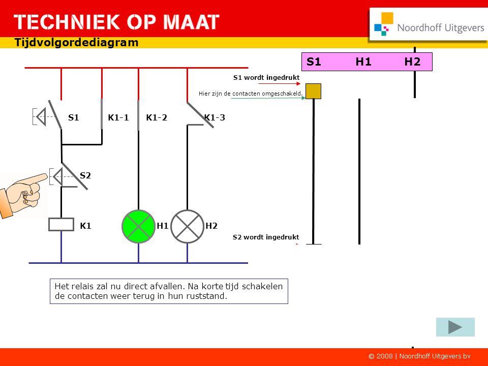 Tijdvolgordediagram S1 K1-1 K1-2 K1-3 K1 H1 H2 S2 S1 wordt ingedrukt Drukknop S1 kan worden losgelaten.