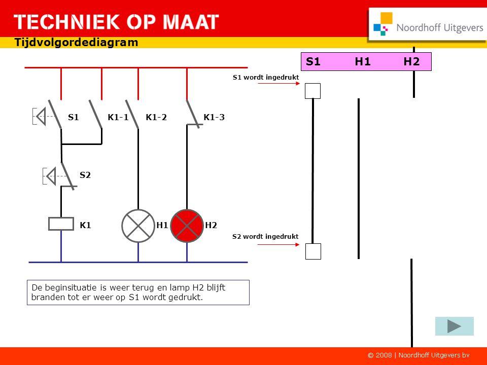 Tijdvolgordediagram S1 K1-1 K1-2 K1-3 K1 H1 H2 S2 S1 wordt ingedrukt S2 wordt ingedrukt S1H1H2 Hier zijn de contacten omgeschakeld.