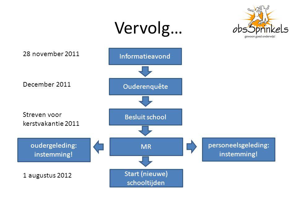 Vervolg… Informatieavond Ouderenquête Besluit school MR personeelsgeleding: instemming.