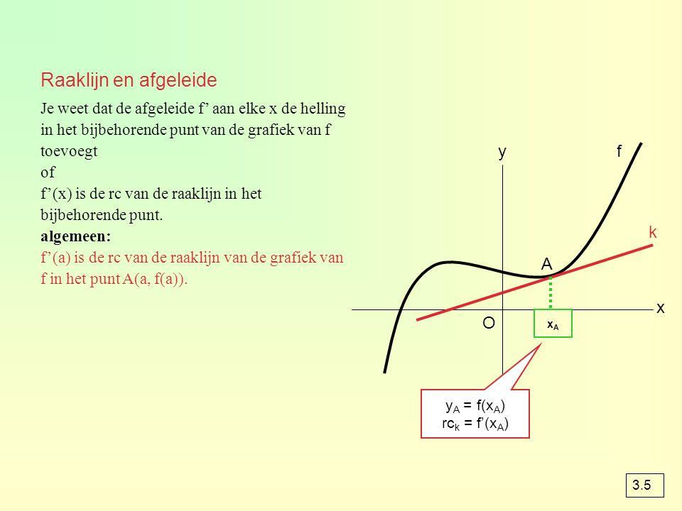 Raaklijn en afgeleide Je weet dat de afgeleide f' aan elke x de helling in het bijbehorende punt van de grafiek van f toevoegt of f'(x) is de rc van de raaklijn in het bijbehorende punt.