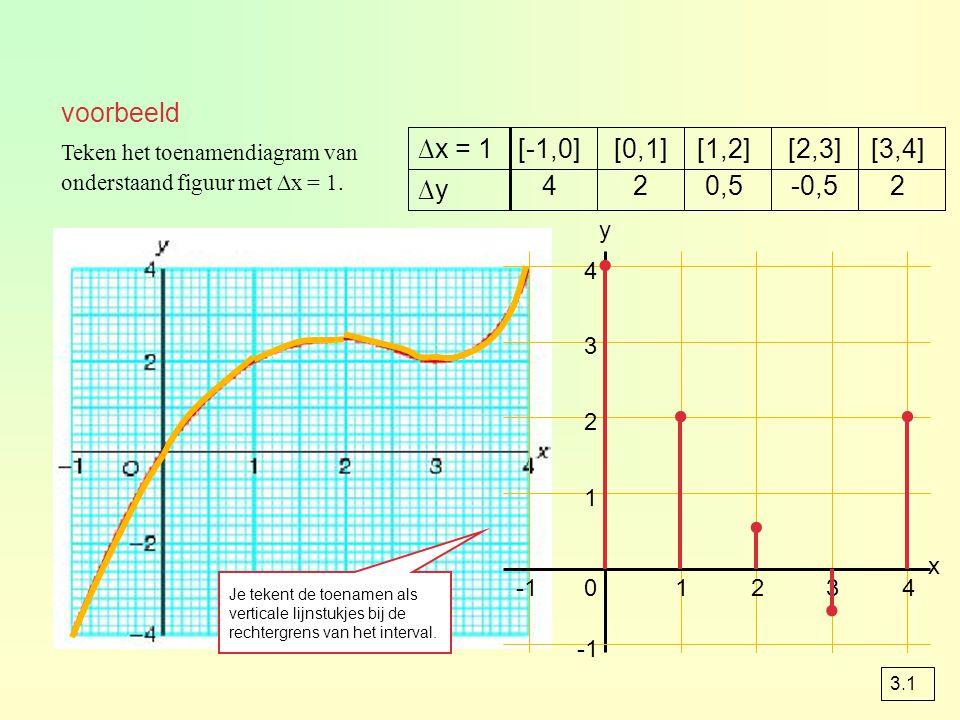 voorbeeld 2-0,50,524 ∆y [3,4][2,3][1,2][0,1][-1,0]∆x = 1 01234 1 2 3 4 x y.....