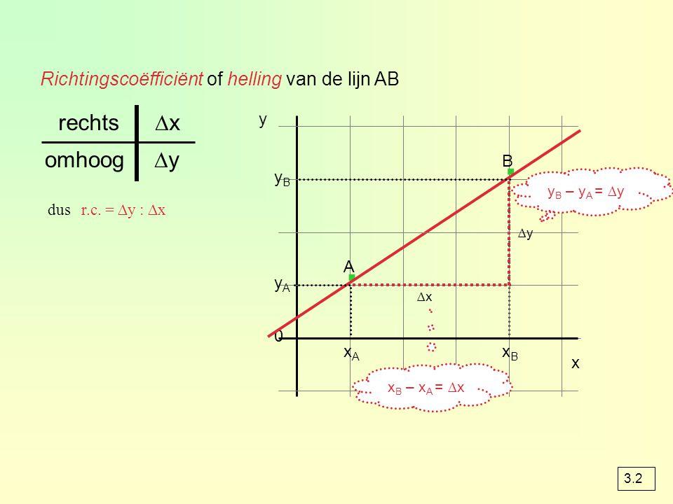 Richtingscoëfficiënt of helling van de lijn AB yByB y A 0 y · · x ∆x ∆y omhoog ∆xrechts dus r.c.