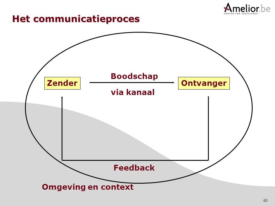 40 Het communicatieproces Omgeving en context ZenderOntvanger Boodschap Feedback via kanaal