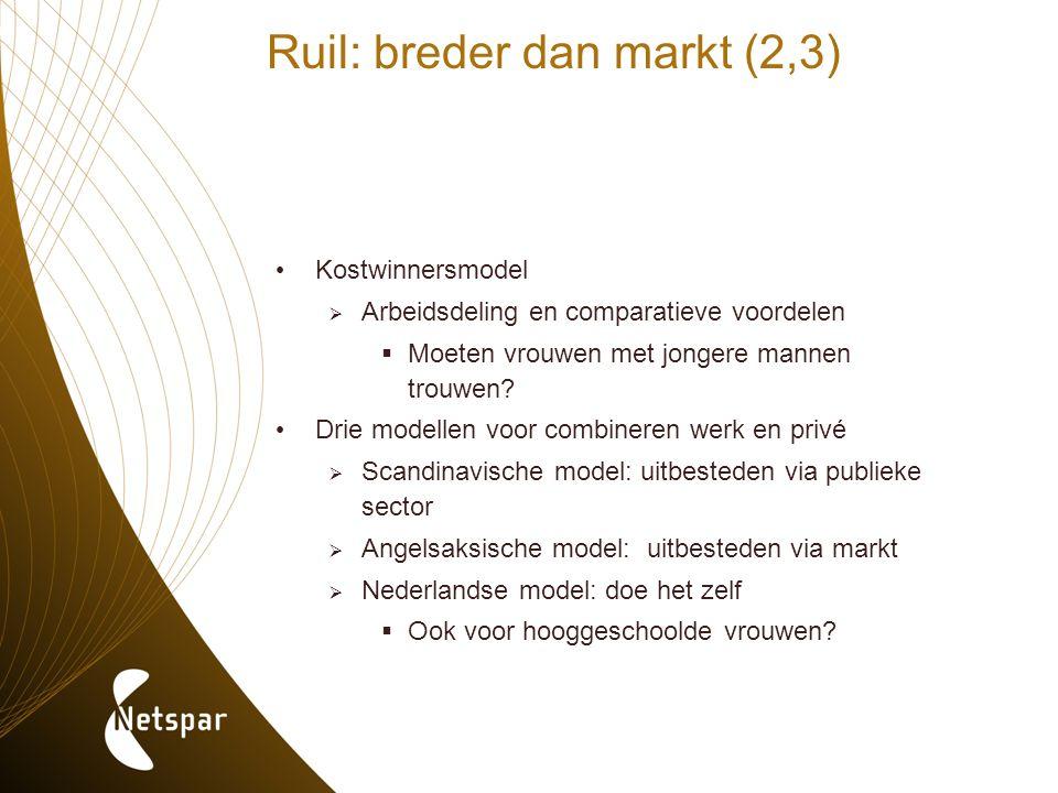 Ruil: breder dan markt (2,3) Kostwinnersmodel  Arbeidsdeling en comparatieve voordelen  Moeten vrouwen met jongere mannen trouwen? Drie modellen voo