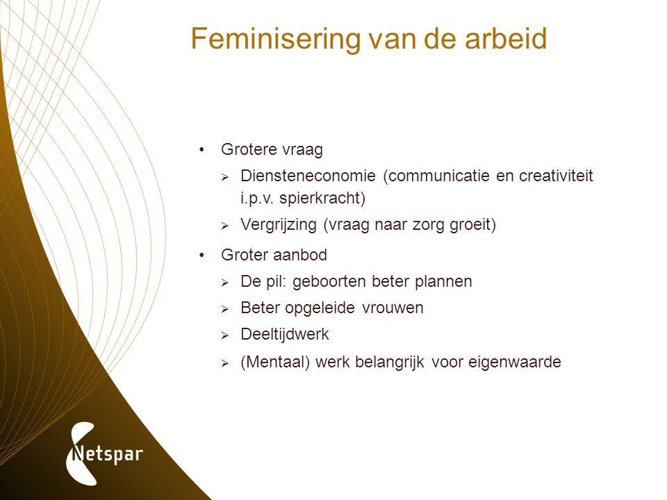 Feminisering van de arbeid Grotere vraag  Diensteneconomie (communicatie en creativiteit i.p.v. spierkracht)  Vergrijzing (vraag naar zorg groeit) G