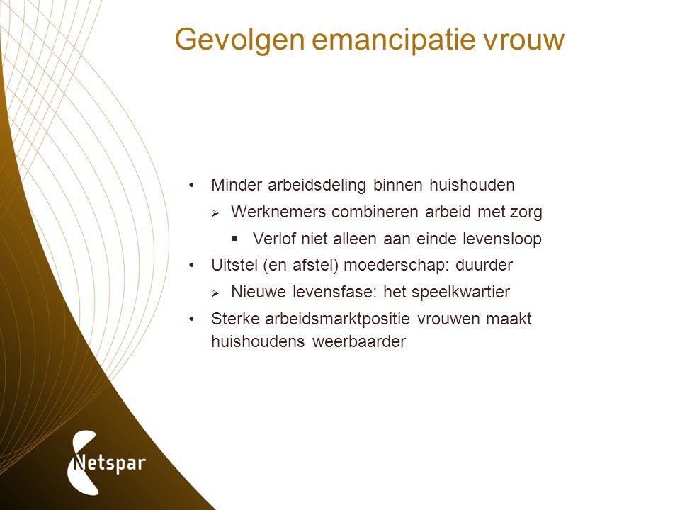 Gevolgen emancipatie vrouw Minder arbeidsdeling binnen huishouden  Werknemers combineren arbeid met zorg  Verlof niet alleen aan einde levensloop Ui
