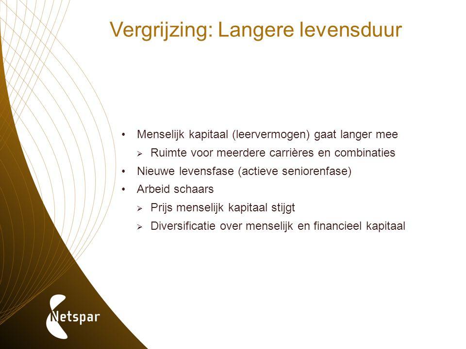 Vergrijzing: Langere levensduur Menselijk kapitaal (leervermogen) gaat langer mee  Ruimte voor meerdere carrières en combinaties Nieuwe levensfase (a