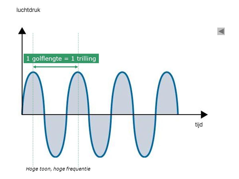 1 golflengte = 1 trilling tijd luchtdruk Hoge toon, hoge frequentie