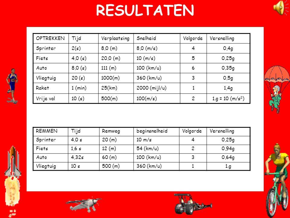 SOM 2 REMMENDE AUTO 100 (km/u) = 100/3,6 = 27,8 (m/s). De gemiddelde snelheid tijdens het remmen is 27,8/2 = 13,9 m/s en de remtijd 60/13,9 = 4,32 (s)