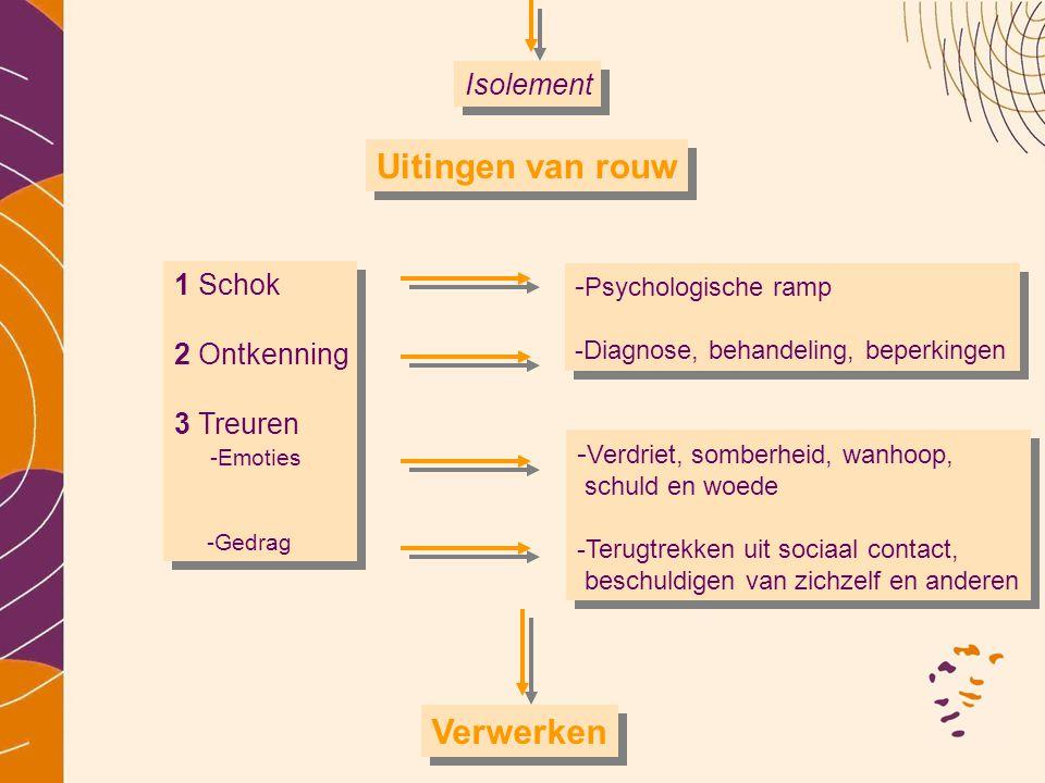 Isolement Uitingen van rouw 1 Schok 2 Ontkenning 3 Treuren -Emoties -Gedrag - Psychologische ramp -Diagnose, behandeling, beperkingen - Verdriet, somb