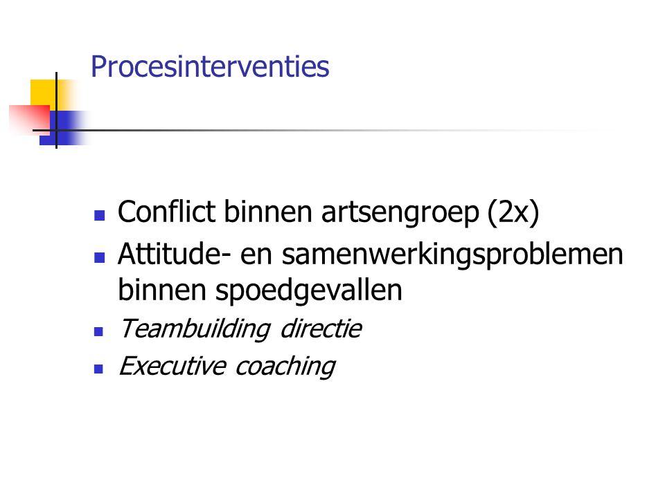 Procesinterventies Conflict binnen artsengroep (2x) Attitude- en samenwerkingsproblemen binnen spoedgevallen Teambuilding directie Executive coaching