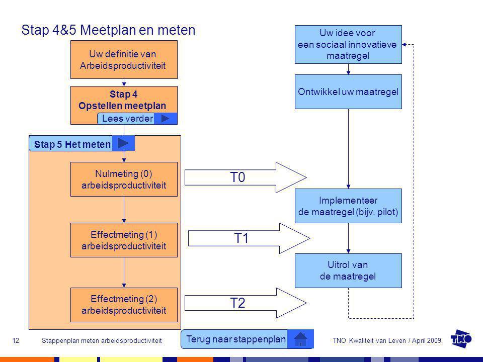 TNO Kwaliteit van Leven / April 2009Stappenplan meten arbeidsproductiviteit12 Stap 4&5 Meetplan en meten Terug naar stappenplan Uw definitie van Arbei