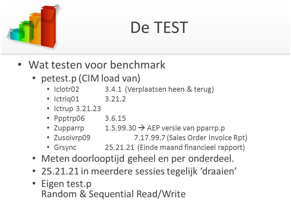 De TEST Wat testen voor benchmark petest.p (CIM load van) Iclotr023.4.1 (Verplaatsen heen & terug) Ictriq013.21.2 Ictrup3.21.23 Ppptrp063.6.15 Zupparrp1.5.99.30  AEP versie van pparrp.p Zusoivrp097.17.99.7 (Sales Order Invoice Rpt) Grsync25.21.21 (Einde maand financieel rapport) Meten doorlooptijd geheel en per onderdeel.