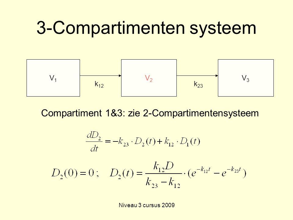 Niveau 3 cursus 2009 3-Compartimenten systeem V1V1 V2V2 k 12 V3V3 k 23 Compartiment 1&3: zie 2-Compartimentensysteem