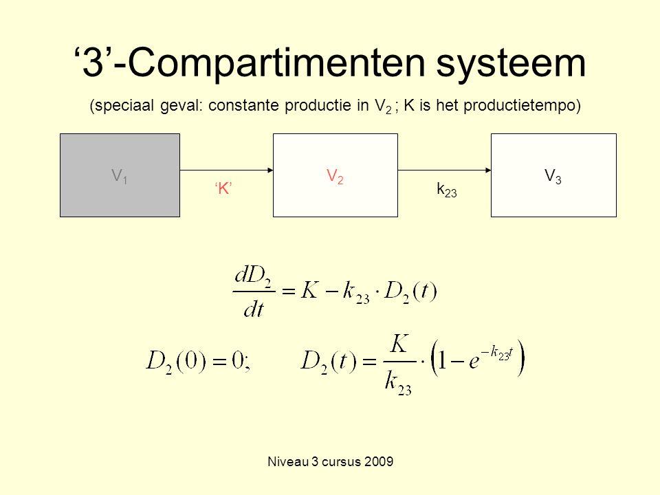 Niveau 3 cursus 2009 '3'-Compartimenten systeem V1V1 V2V2 'K' V3V3 k 23 (speciaal geval: constante productie in V 2 ; K is het productietempo)
