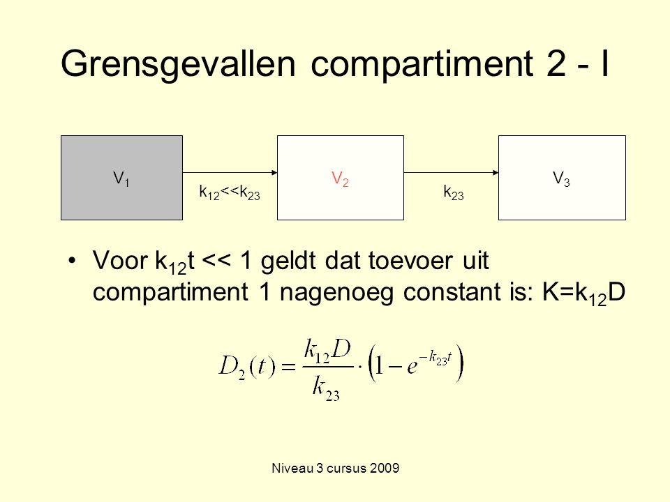Niveau 3 cursus 2009 Grensgevallen compartiment 2 - I Voor k 12 t << 1 geldt dat toevoer uit compartiment 1 nagenoeg constant is: K=k 12 D V1V1 V2V2 k 12 <<k 23 V3V3 k 23