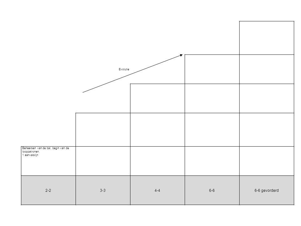 Evolutie Beheersen van de bal, begin van de looppatronen. 1 aanvalslijn 2-23-34-46-66-6 gevorderd