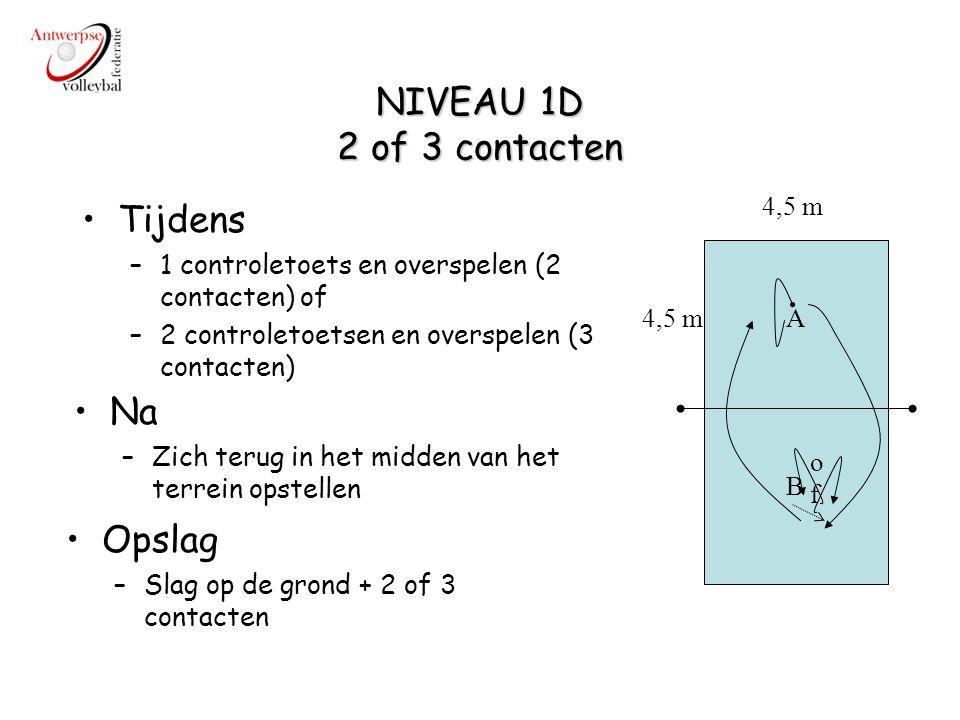NIVEAU 1E 1 of 2 contacten bovenhands of onderhands A B 4,5 m Tijdens –Onmiddellijk terug overspelen (1 contact) of –1 controletoetsen en overspelen (2 contacten) (3 contacten?) Na –Zich terug in het midden van het terrein opstellen Opslag –Slag op de grond + 1, 2 of 3 contacten bovenhands of onderhands ofof