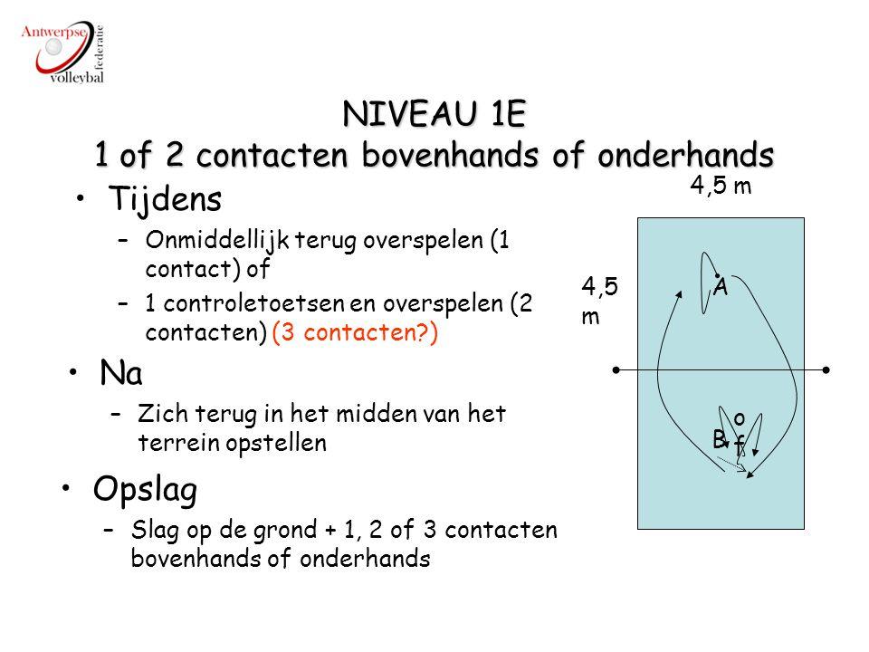 NIVEAU 1E 1 of 2 contacten bovenhands of onderhands A B 4,5 m Tijdens –Onmiddellijk terug overspelen (1 contact) of –1 controletoetsen en overspelen (