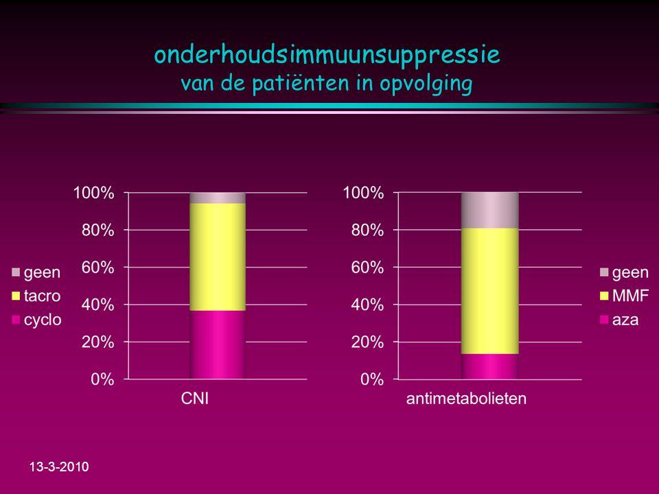 onderhoudsimmuunsuppressie van de patiënten in opvolging 13-3-2010