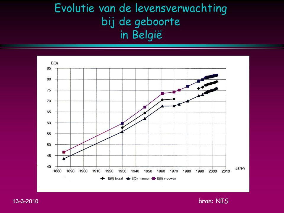 Evolutie van de levensverwachting bij de geboorte in België bron: NIS 13-3-2010
