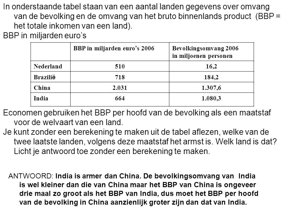 In onderstaande tabel staan van een aantal landen gegevens over omvang van de bevolking en de omvang van het bruto binnenlands product (BBP = het tota