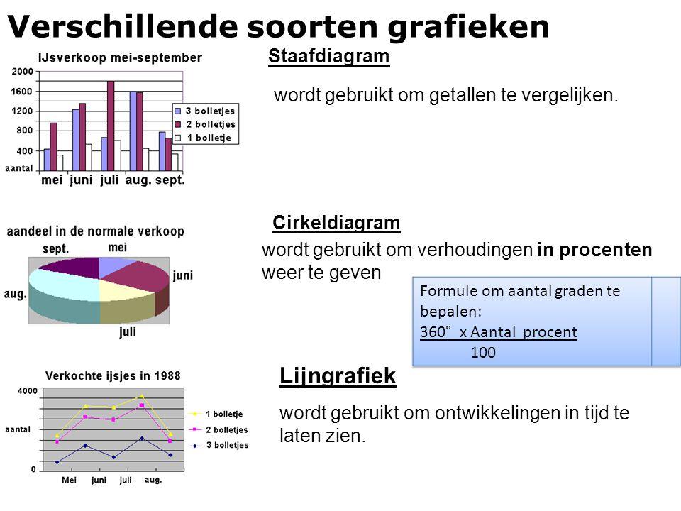 Verschillende soorten grafieken Staafdiagram wordt gebruikt om getallen te vergelijken. Cirkeldiagram wordt gebruikt om verhoudingen in procenten weer