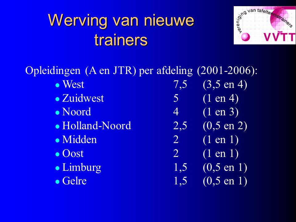 Werving van nieuwe trainers Opleidingen (A en JTR) per afdeling (2001-2006): West7,5(3,5 en 4) Zuidwest5(1 en 4) Noord4(1 en 3) Holland-Noord2,5(0,5 en 2) Midden2(1 en 1) Oost2(1 en 1) Limburg1,5(0,5 en 1) Gelre1,5(0,5 en 1)