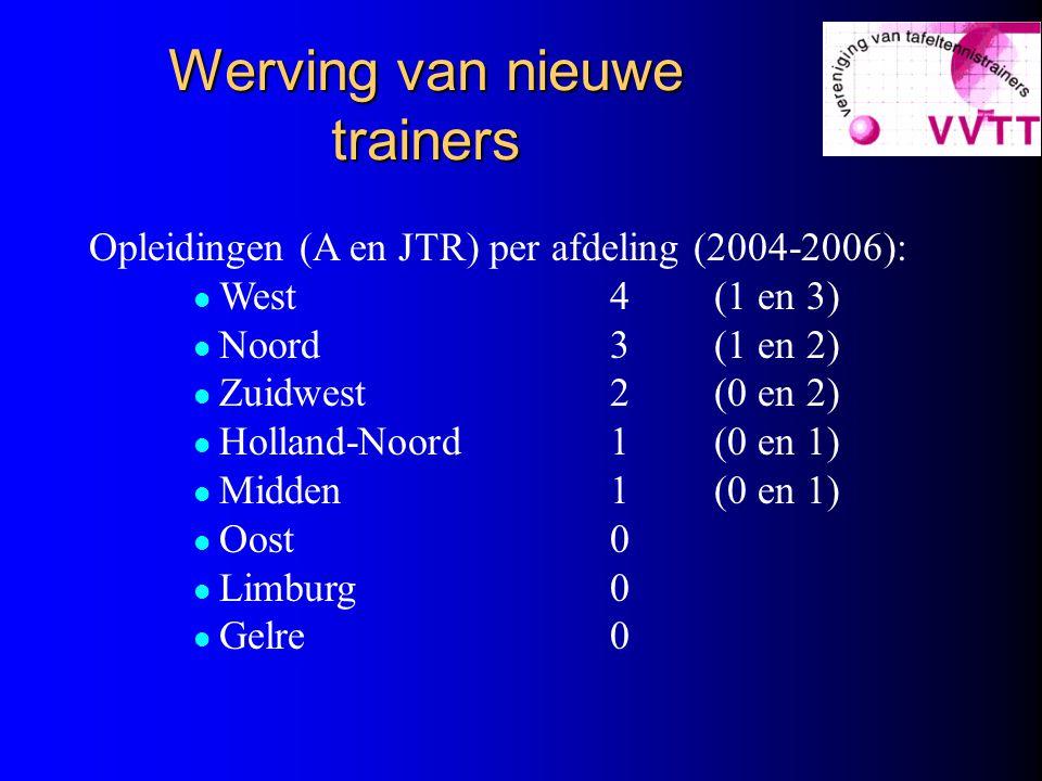 Werving van nieuwe trainers Opleidingen (A en JTR) per afdeling (2004-2006): West4(1 en 3) Noord3(1 en 2) Zuidwest2(0 en 2) Holland-Noord1(0 en 1) Midden1(0 en 1) Oost0 Limburg0 Gelre0