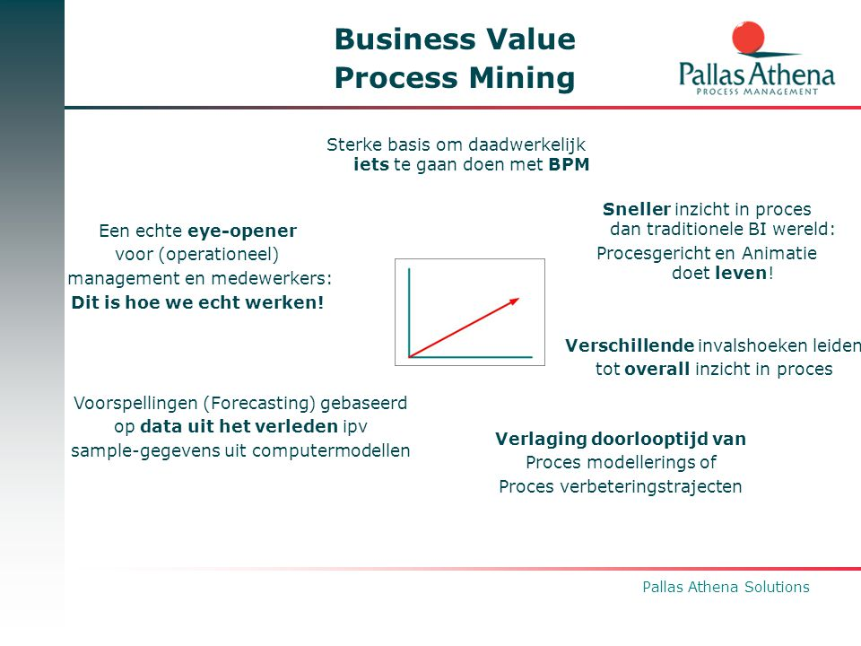 Pallas Athena Solutions Business Value Process Mining Verlaging doorlooptijd van Proces modellerings of Proces verbeteringstrajecten Sneller inzicht i