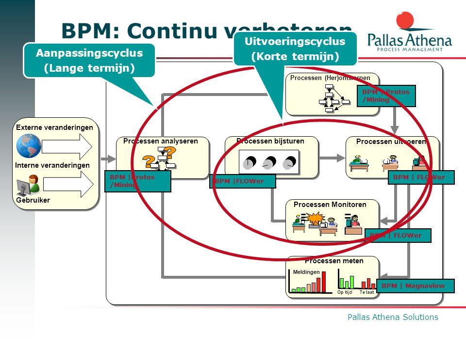 Pallas Athena Solutions BPM: Continu verbeteren BPM | Protos /Mining BPM | FLOWer BPM | Magnaview Externe veranderingen Interne veranderingen Gebruike