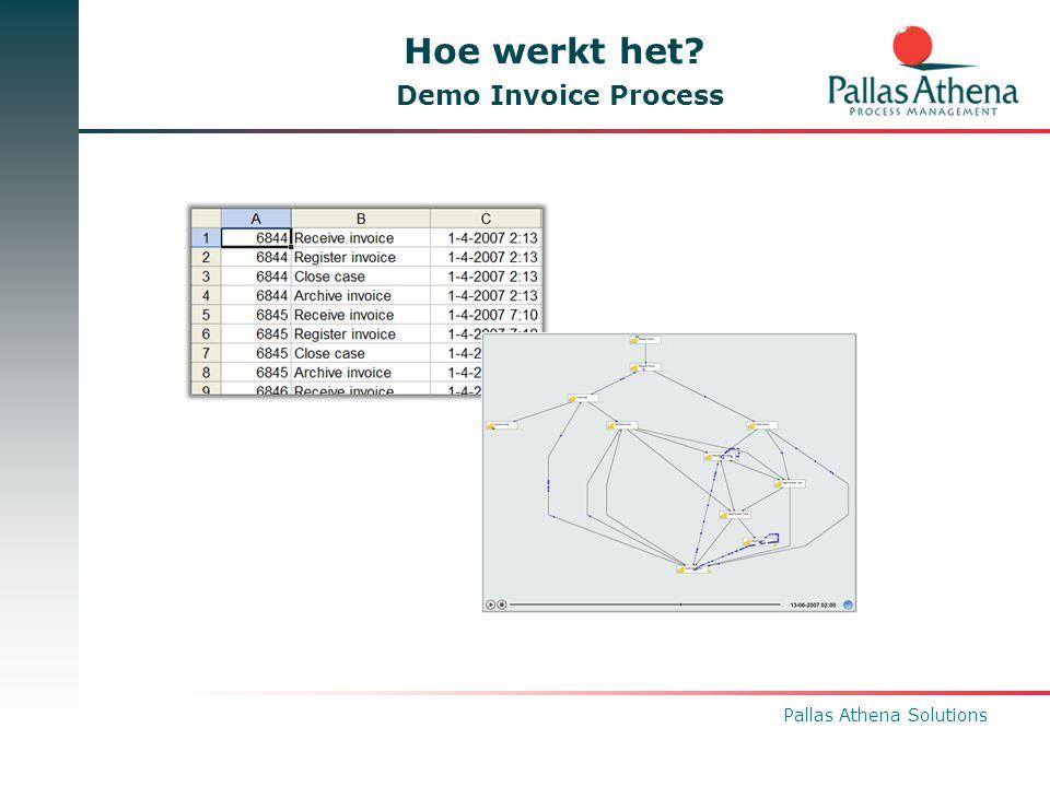 Pallas Athena Solutions Voorbeelden uit de praktijk Verwarmingsinstallatie industrie (Dienstverlening) Financieel (Opstellen jaarrekening) Semi-Overheid (Afhandelen bezwaren) Medische wereld (Vaststellen diagnose) Luchtvaart industrie (Incidentmanagement)