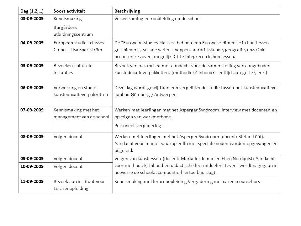 Dag (1,2,…)Soort activiteitBeschrijving 03-09-2009 Kennismaking Burgårdens utbildningscentrum Verwelkoming en rondleiding op de school 04-09-2009 European studies classes.
