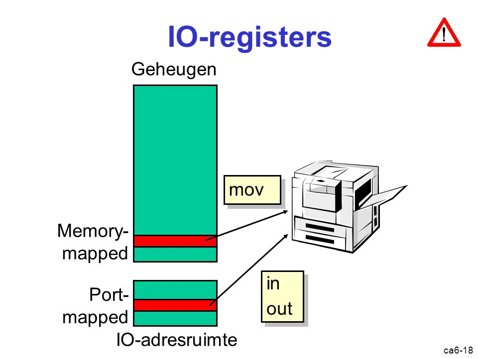 ca6-18 IO-registers IO-adresruimte Geheugen Memory- mapped Port- mapped in out in out mov