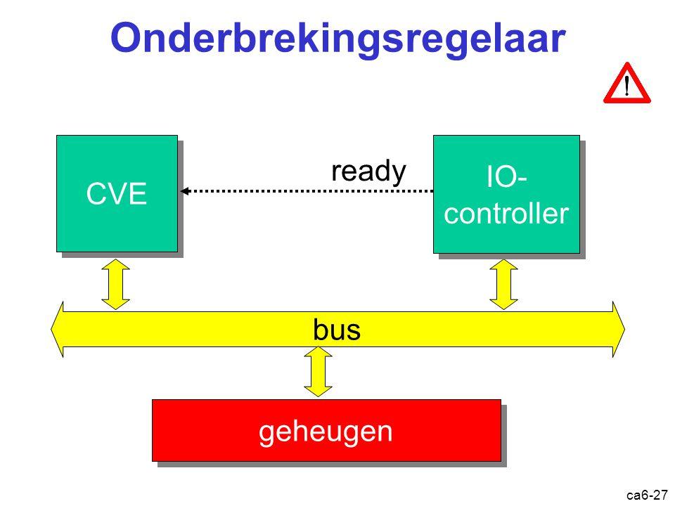 ca6-27 Onderbrekingsregelaar CVE bus geheugen IO- controller IO- controller ready Onderbreking: regelaar